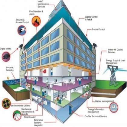 Building Management System , Building Management System services in mohali