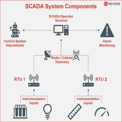 SCADA System, scada system manufacturer in mohali