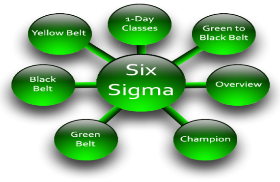 Excellere Marketing, Six Sigma Courses In Mumbai