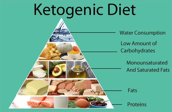 KETO DIET CONSULTANT IN MYLAPORE   | WOOTU DIET CLINICS | Nutrition Specialist, Nutrition Consultant, Diet Specialist, How To Eat To Lose Weight, How To Eat For Weight Loss, How To Eat To Gain Weight, How To Eat For Weight Gain, How To Eat For Diabetes, Dietician For Diabetes   - GL7723