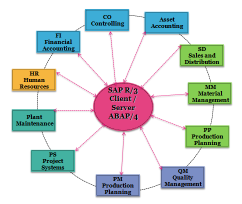 SAP Academy, SAP Training In Jaipur, SAP Training Center, SAP Courses, SAP Training and Placement, SAP Course Fees