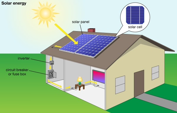 E Next Energy Solution, Solar Company in Jabalpur, Solar rooftop company in Jabalpur, Solar system In Jabalpur, Best Solar Power company In Jabalpur, Solar panel systems in Jabalpur, Best Solar System Company in Jabalpur