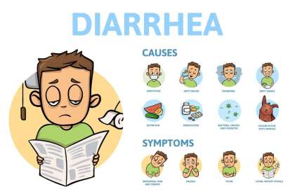 Saburi Solace Clinic, diarrhea treatment with homeopathy in chandigarh,bloated stomach treatment with homeopathy in chandigarh,dehydration treatment with homeopathy in chandigarh,dentition diarrhea treatment with homeopath