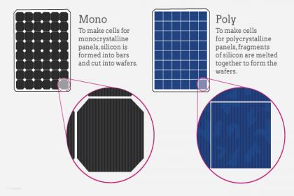 Solar Govt Rebates in Victoria - AllGreen Australia , Solar Govt  rebates in Victoria, Adelaide, Melbourne, Geelong, Ballarat, Bendigo, Mildura, Swan Hill, Echuca, Shepperton, Horsham, Wangaratta, Wodonga,
