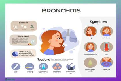 Saburi Solace Clinic, Homeopathic medicines for bronchitis in chandigarh,Homeopathic medicines for Chest cold cough in chandigarh,homeopathic medicines for dry cough in chandigarh,continuous cough treatment with homeopathy